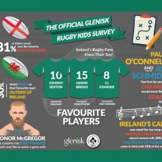 Glenisk Irish Rugby Kids Survey